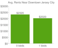 Graph of average rent prices for Downtown Jersey City